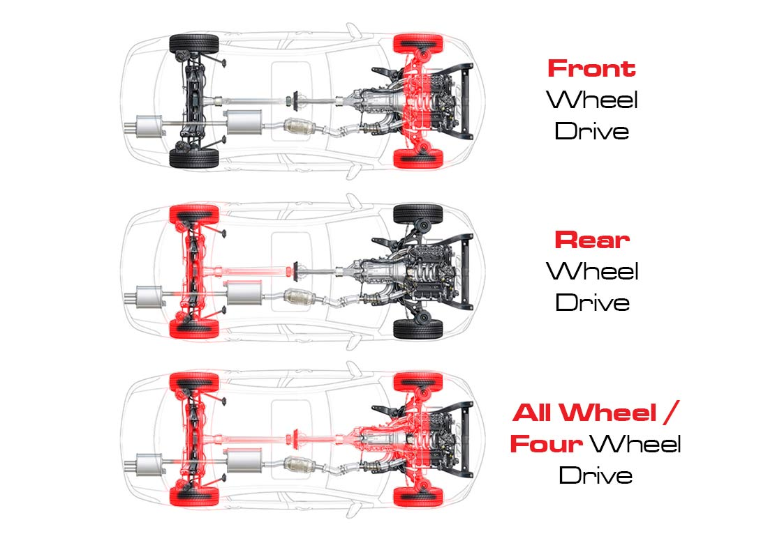 car drive types